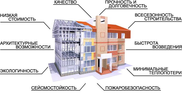 строим монолитно-кирпичные дома