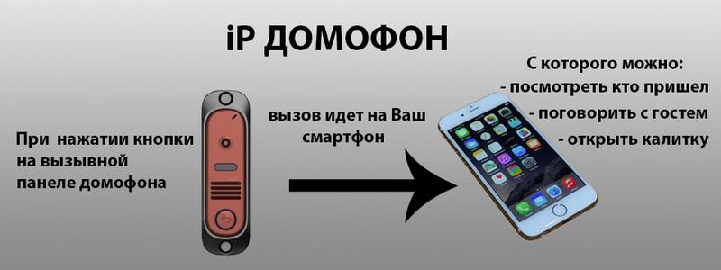 видеодомофон Республика БЕЛАРУСЬ