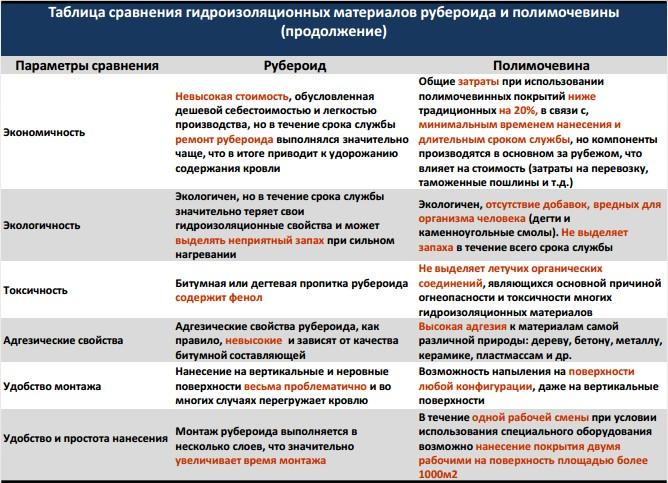 рейтинг Гидроизоляция Республика БЕЛАРУСЬ
