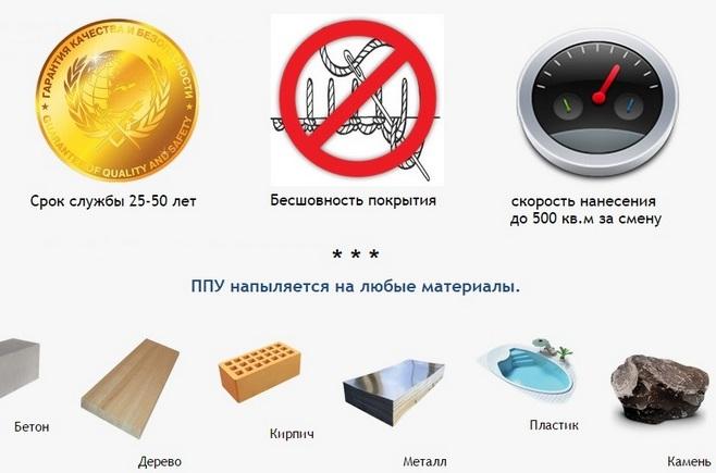 технические характеристики Утепление Республика БЕЛАРУСЬ